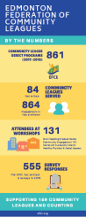 EFCL By the Numbers infographic